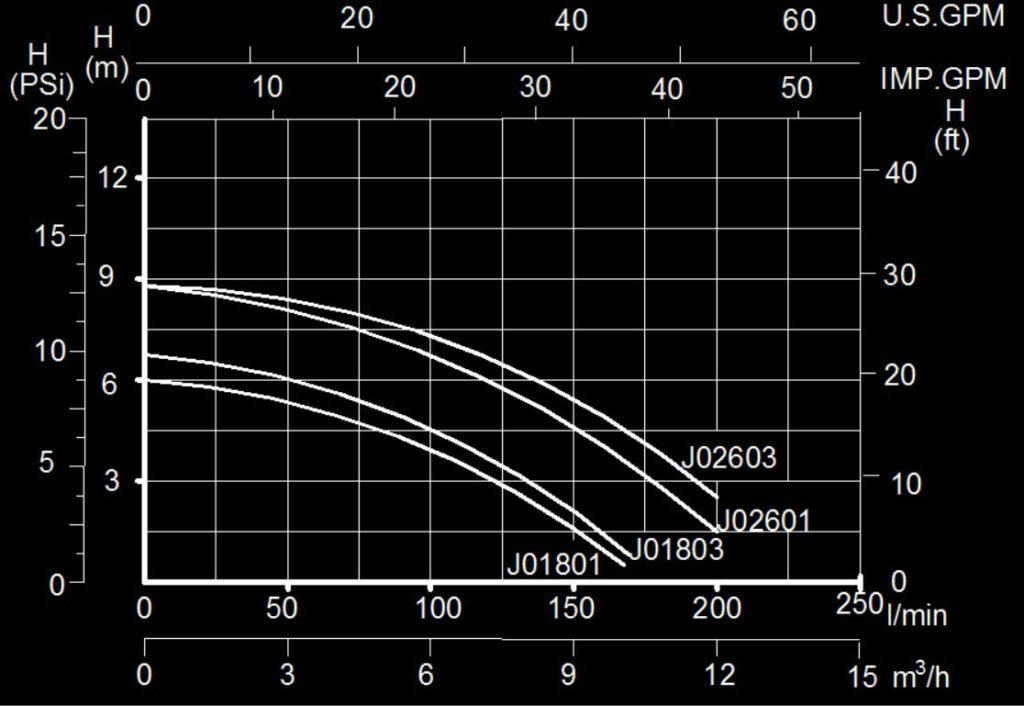 performance curve of mini pump