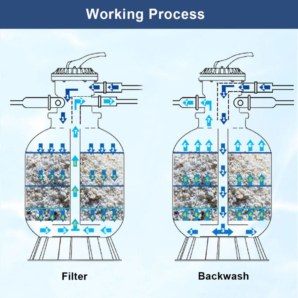sand filter working process