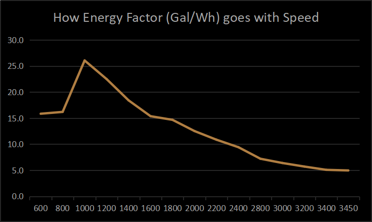 how energy factory goes with speed