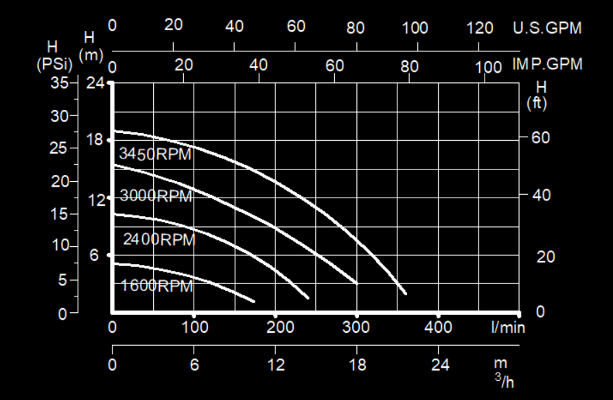 variable speed pool pump performance curve