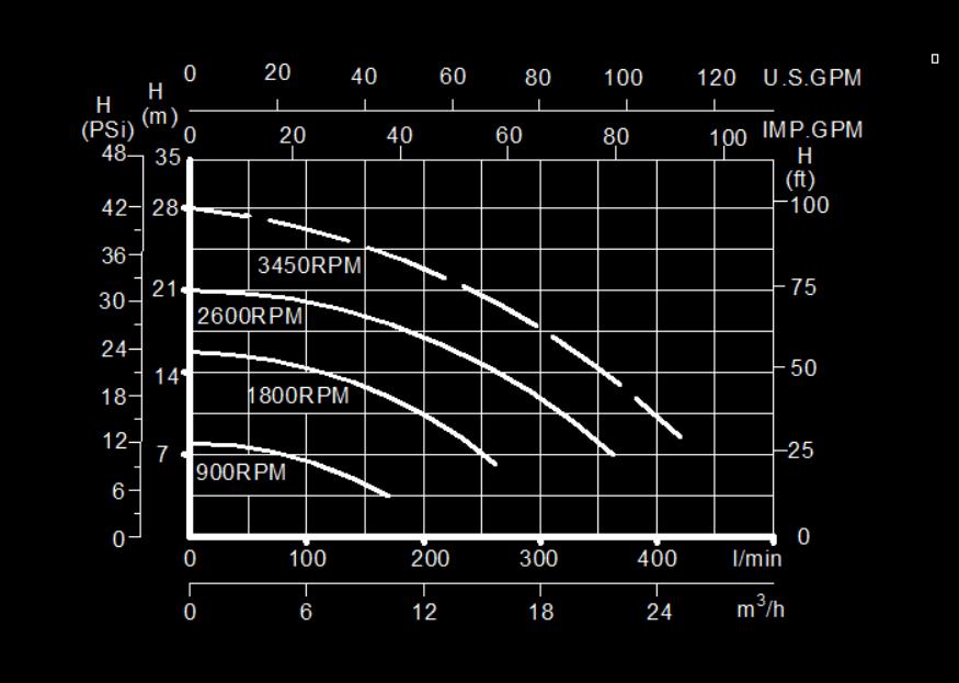 Super flow variable speed pump performance curve