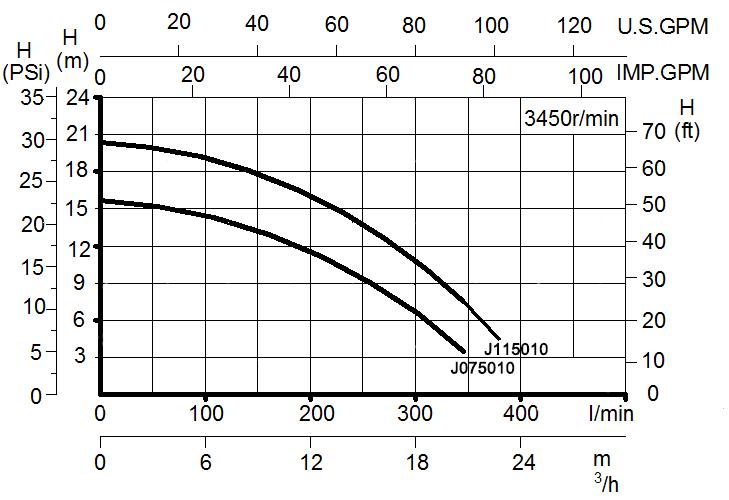 pool pump performance curce J075010 J115010